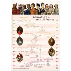 French monarchs Genealogy Poster
