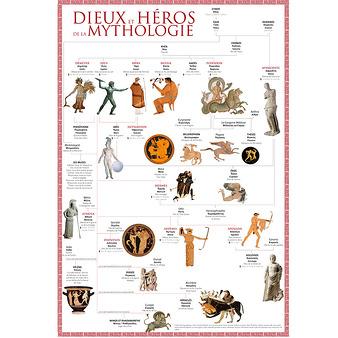 Affiche Dieux et héros de la mythologie grecque